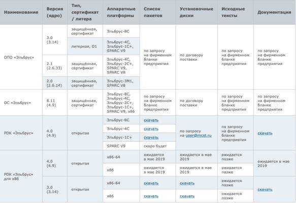 Российскую операционную систему Эльбрус теперь можно скачать налюбой компьютер