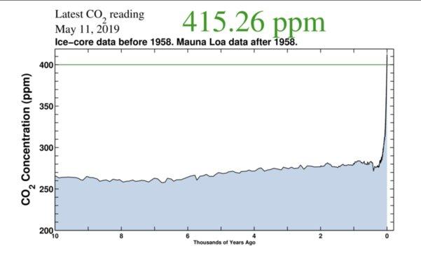 Концентрация углекислого газа ватмосфере достигла рекордной отметки истремительно растёт