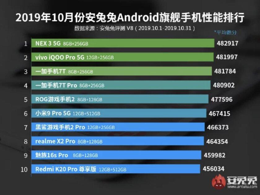 Это самые производительные смартфоны по версии AnTuTu