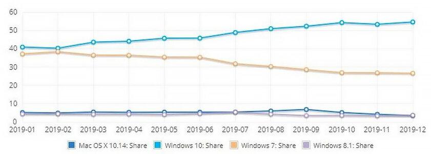 Linux по-прежнему непредставляет угрозы длядоминирования Windows 10на ПК