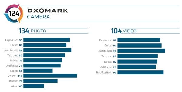 Xiaomi Mi 10 Pro— новый лидер рейтинга DxOMark случшей камерой извуком