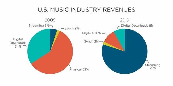 Apple Music иSpotify возвели потоковую музыку вабсолют: по-другому ее почти неслушают