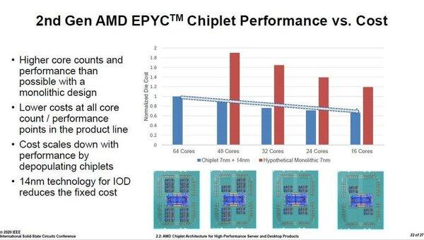 AMD раскрыла секрет дешёвых цен насвои процессоры