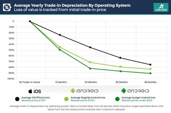 Исследование: iPhone существенно меньше дешевеют со временем, чем другие смартфоны