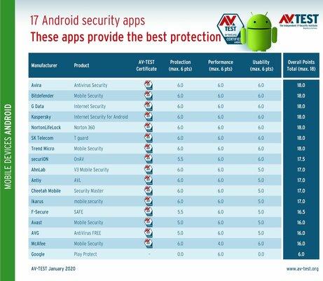 В тесте антивирусов Google Play Protect оказался очень слабым