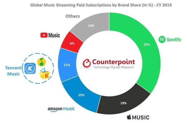 Почти уцели. Apple Music— второй после Spotify музыкальный сервис вмире