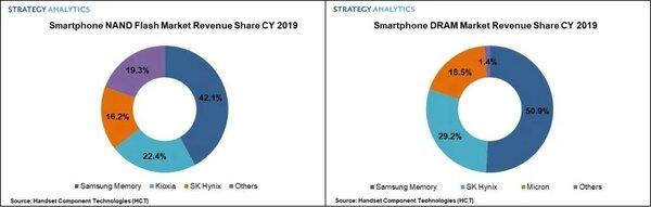 Samsung остаётся лидером нарынке памяти длясмартфонов