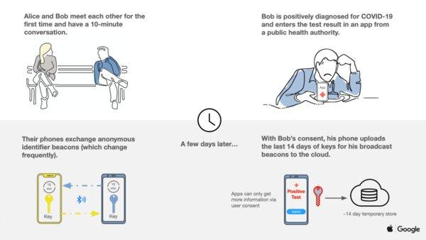 Apple иGoogle запустят совместную технологию дляотслеживания коронавируса