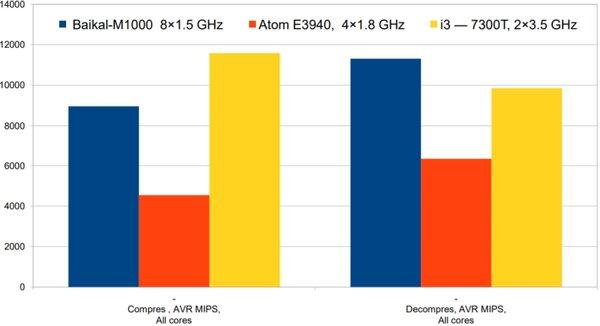 Российский процессор Baikal-M сравнили саналогами отIntel попроизводительности