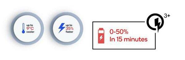 Qualcomm представила Quick Charge 3+— доступную технологию быстрой зарядки