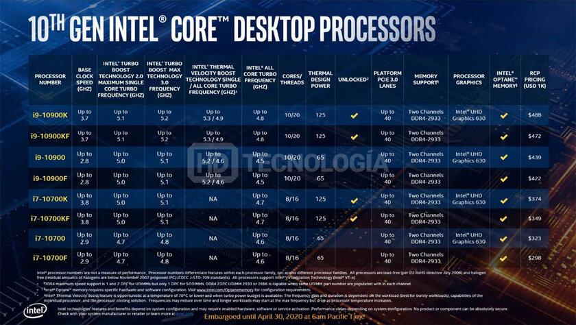 Характеристики ицены процессоров Intel Comet Lake-S слили доанонса