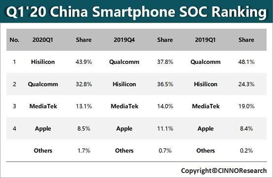 Huawei обогнала Qualcomm нарынке мобильных процессоров вКитае