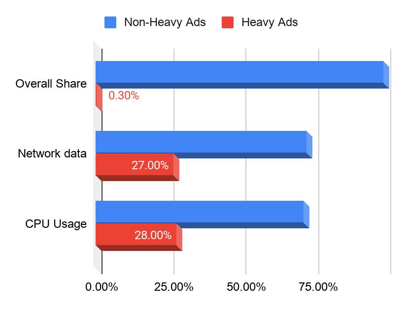 Chrome совсем скоро будет блокировать тяжёлую рекламу поумолчанию