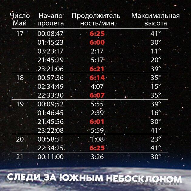 Россияне смогут увидеть МКС невооруженным глазом