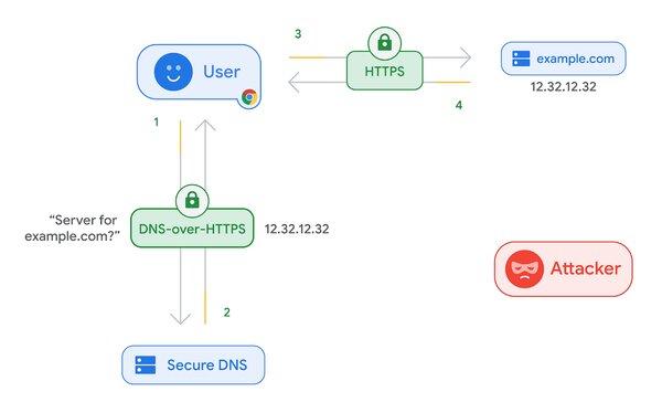 Chrome скоро станет более безопасным благодаря DNS-over-HTTPS