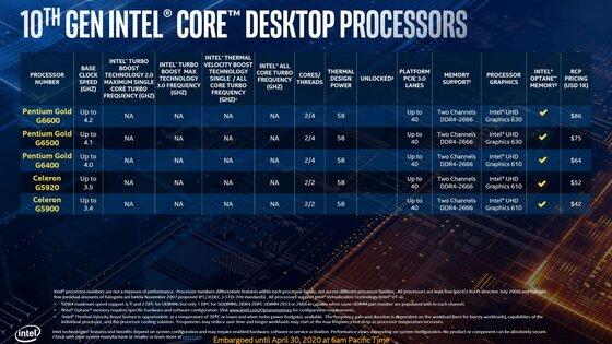 Детальный тест процессоров Core i9-10900K иi5-10600K. Как они против конкурентов AMD