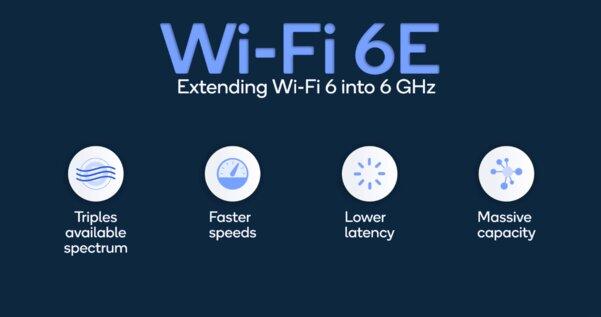 Qualcomm представила первые чипы споддержкой Wi-Fi 6E длядиапазона 6 ГГц