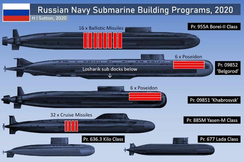 Forbes рассказал озасекреченных подлодках России, которые сейчас активно строят