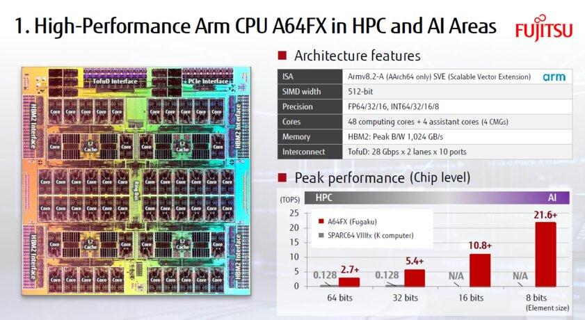 Японский суперкомпьютер наARM-процессорах стал самым быстрым вмире