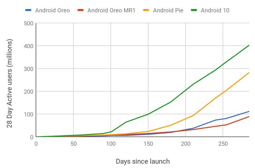 Android 10— самая быстрорастущая версия мобильной системы Google