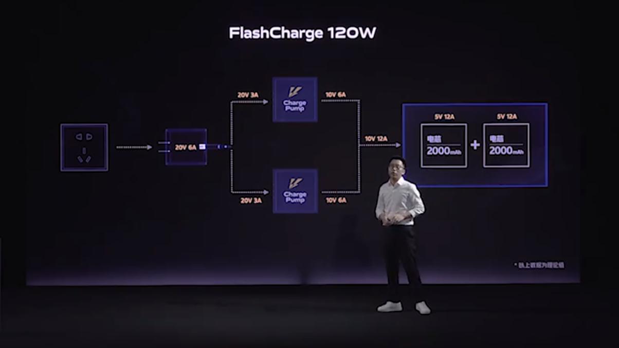 Полная зарядка за15 минут: iQOO представила быструю зарядку мощностью 120 Вт