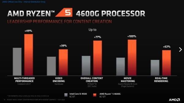 Мощнее Intel: AMD представила настольные Ryzen 4000 сграфикой Radeon
