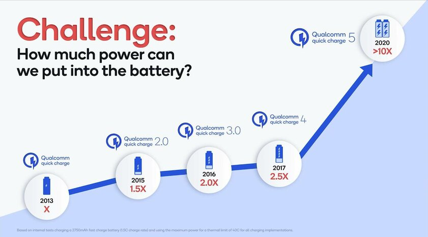 Qualcomm представила Quick Charge 5: поддержка зарядки свыше 100 Вт иполный заряд за15 минут