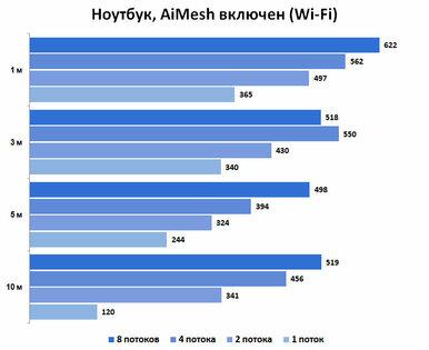 Обзор MESH-комплекта ASUS XT8 ZenWiFi AX6600: идеальный вариант дляновичков