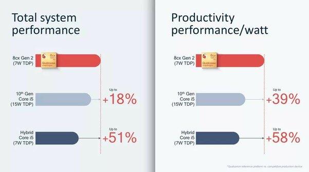 Snapdragon 8cx Gen 25G дляноутбуков оказался мощнее, чем Core i5