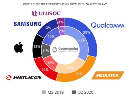 MediaTek почти догнала Qualcomm попоставкам мобильных чипсетов