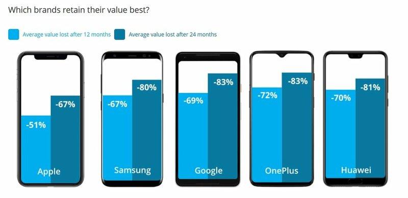Назван смартфон, который загод потерял вцене 91%