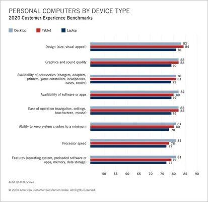 Продукция Apple имеет самый высокий индекс удовлетворённости среди американцев