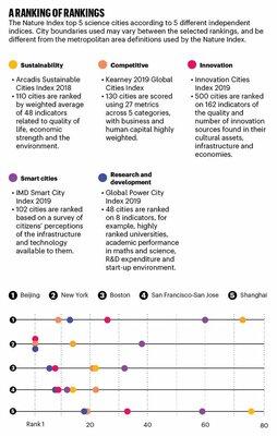 Рейтинг научных городов мира Nature Index обновлён: Москва на70 месте из200