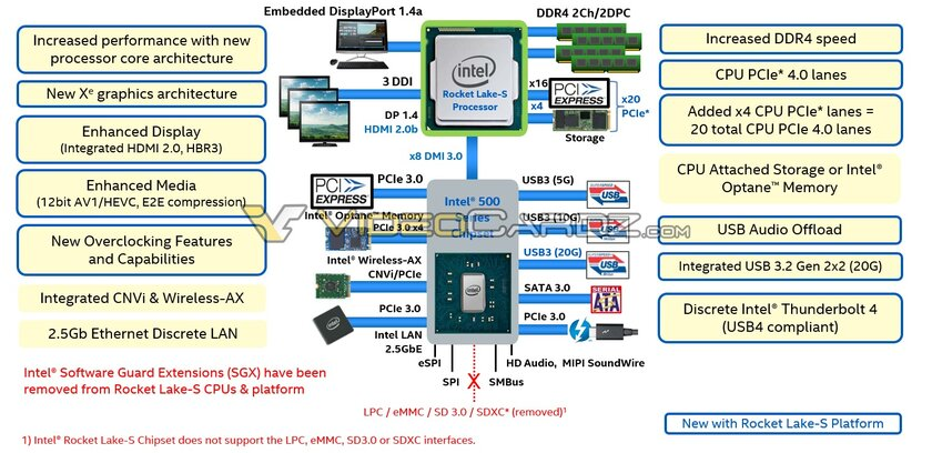Intel опередила AMD ианонсировала десктопные процессоры Rocket Lake