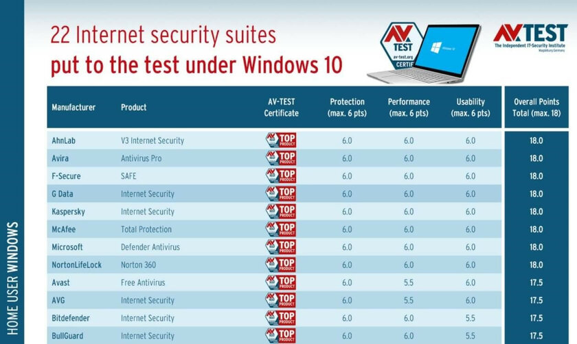Microsoft Defender снова признан лучшим антивирусом дляWindows 10