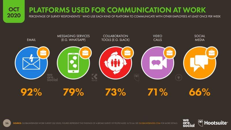Более 50% людей вмире используют соцсети— это 10 млрд часов вдень