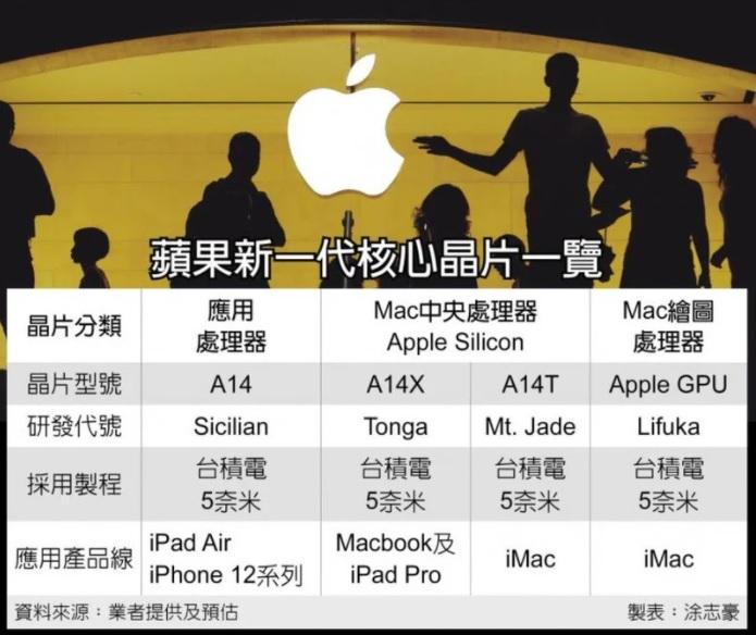 Apple представит iMac наARM-процессоре А14Т впервой половине 2021 года