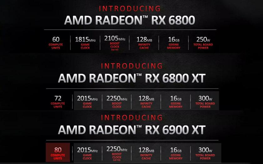AMD представила Radeon RX 6000‑й серии: конкуренты RTX 30хх заразумные деньги