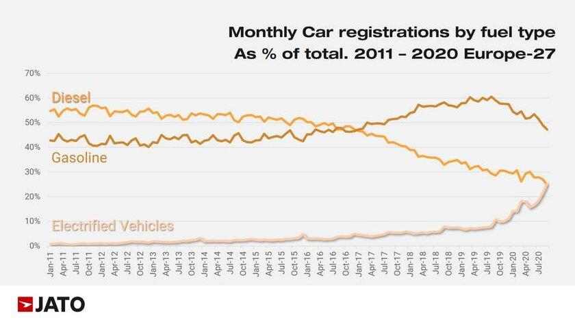 Электромобили впервые обогнали дизельные поколичеству новых машин вЕвропе