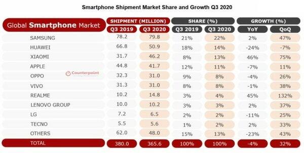 Xiaomi обогнала Apple истала третьим вмире производителем смартфонов впрошлом квартале