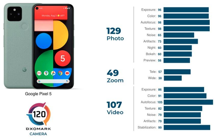 Pixel 5 занял 15 место врейтинге камер DxOMark: проиграл даже прошлогодним конкурентам