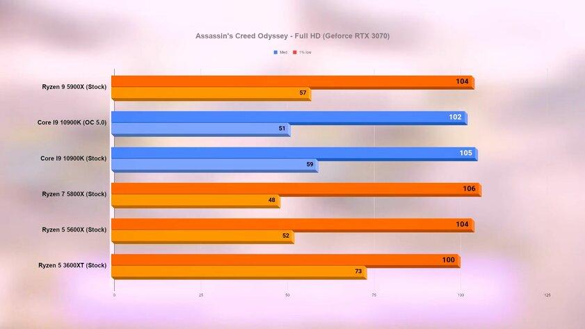 Новые процессоры Ryzen сравнили собычным иразогнанным i9-10900K в15 играх