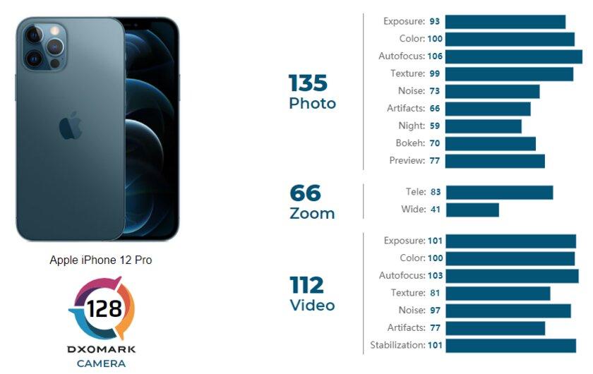 iPhone 12 Pro уступил трём смартфонам врейтинге камер DXOMARK