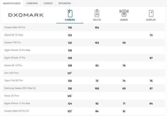 DxOMark протестировала камеру iPhone 12 Pro Max: флагман проиграл Xiaomi иHuawei