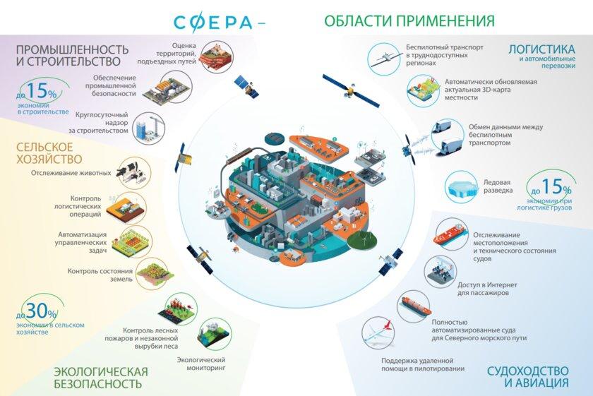 100 сотрудников Роскосмоса уволили после того, как корпорация запросила 1,5 триллиона рублей