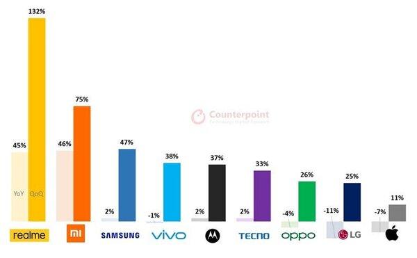 Наступает напятки Xiaomi: назван самый быстрорастущий производитель смартфонов
