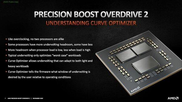 AMD представила технологию, которая ускорит существующие процессоры Ryzen 5000