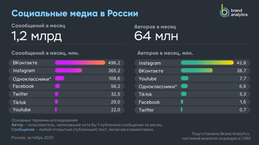Instagram обогнал ВКонтакте истал самой популярной соцсетью вРоссии