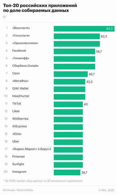 Исследование: ВКонтакте, Одноклассники иГосуслуги собирают больше всего персональных данных