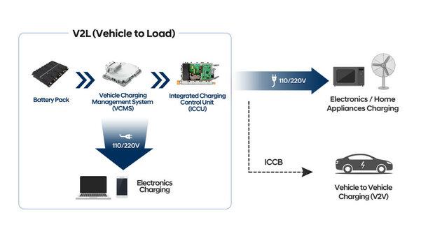 По стопам VAG иNissan: Hyundai создаёт собственную платформу дляэлектромобилей